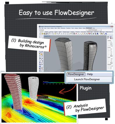 Easy to use AKLFlowDesigner